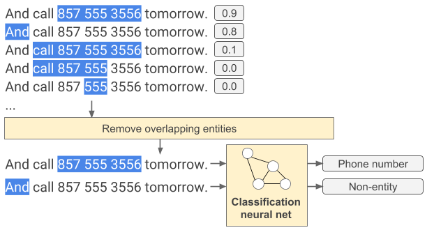 Diagram of underlying Text Classifier API