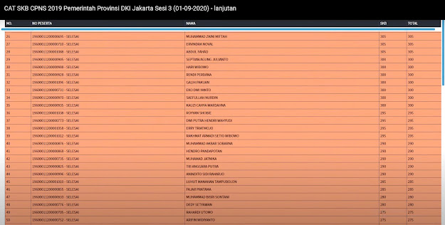 Hasil SKB DKI Jakarta Sesi 3
