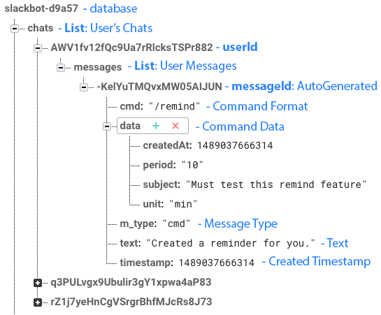 User Messages Database Structure