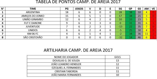 Tabela de classificação e da artilharia do campeonato.