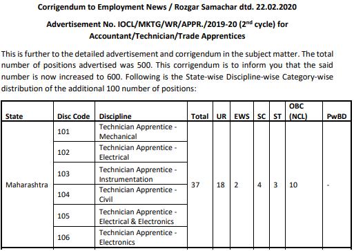 IOCL Technician Apprentice Recruitment 2020