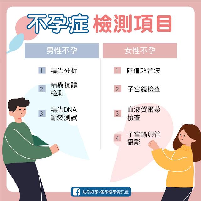 男性不孕/女性不孕 不孕症檢測項目
