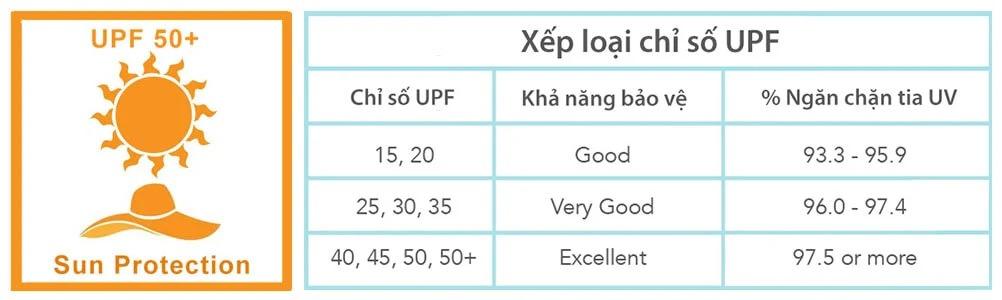 Mức độ bảo vệ dựa trên thang đo UPF