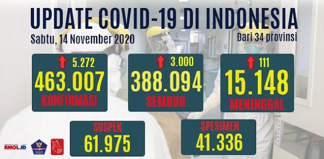 Tambahan Kasus Positif Corona Tembus 5 Ribu Lagi, Yang Aktif Ada 59.765 Orang