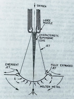 LD vessel oxygen Lance jet pressure