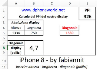 Risoluzione del display di iPhone 8 e densità PPI