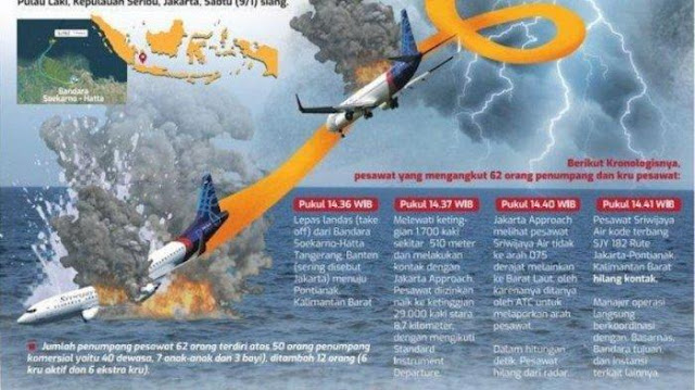 Sejumlah Misteri dan Kejanggalan Bentuk Pesawat Sriwijaya yang Jatuh Diungkap Pengamat: Sayapnya Sudah Ada Flip
