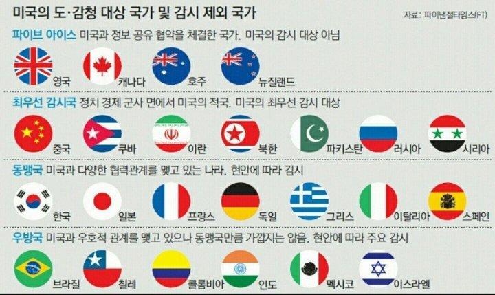 미국 동맹국가 등급 - 꾸르