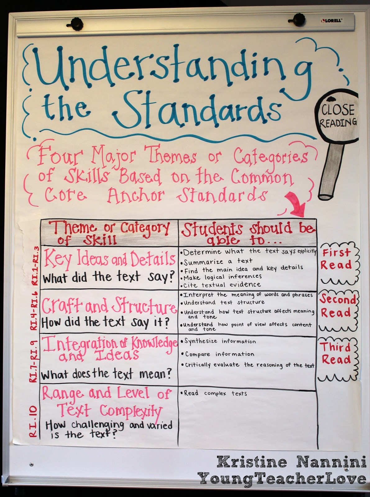 Understanding Close Reading - Young Teacher Love by Kristine Nannini