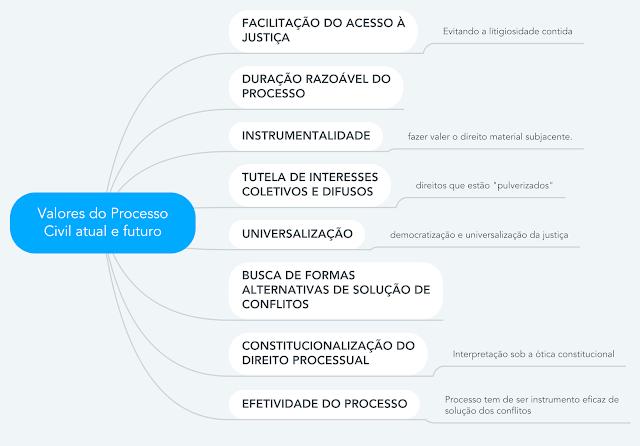 Mapas Mentais de Processo Civil - Valores do Processo Civil atual e futuro