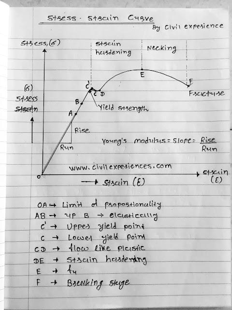 ideal stress strain curve