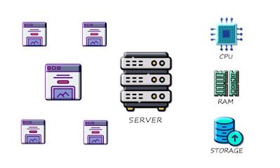 ti-einai-shared-web-hosting-arnitika-kai-thetika