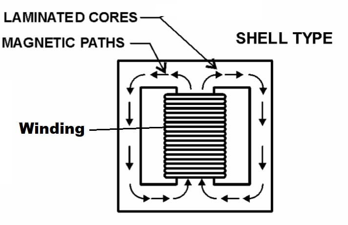 SHELL TYPE TRANSFORMER DIAGRAM