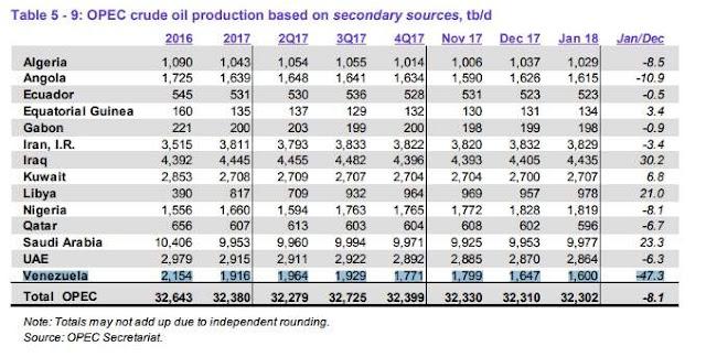 La OPEP confirma la lenta 'muerte' del petróleo de Venezuela y la 'vida' del shale de EEUU