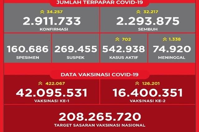 ProDEM: Jumlah Kasus Covid-19 Turun Karena Testing Dikurangi, Kenapa Tidak Jujur Saja Sih?