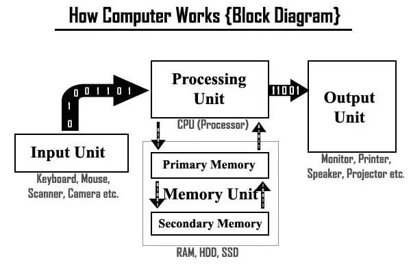 Computer kaise karya karta hai?