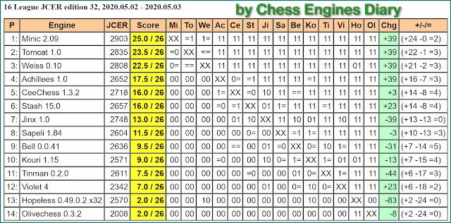 JCER Tournament 2020 - Page 5 2020.05.02.16League.ed32