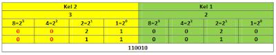 Konversi Hexadesimal ke Biner