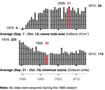 Graphique montrant l'évolution de deux paramètres différents de la couche d'ozone. Les deux montrent une dégradation rapide dans les années 80, 90 et début 2000. Depuis, la tendance est à une très faible amélioration. L'année du record est 2006.