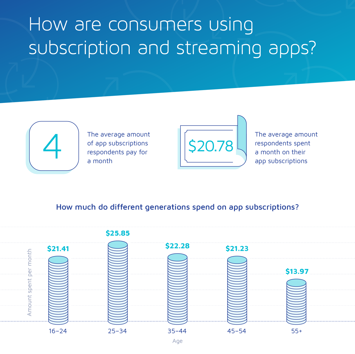 Mobile streaming is bad news for advertisers #infographic