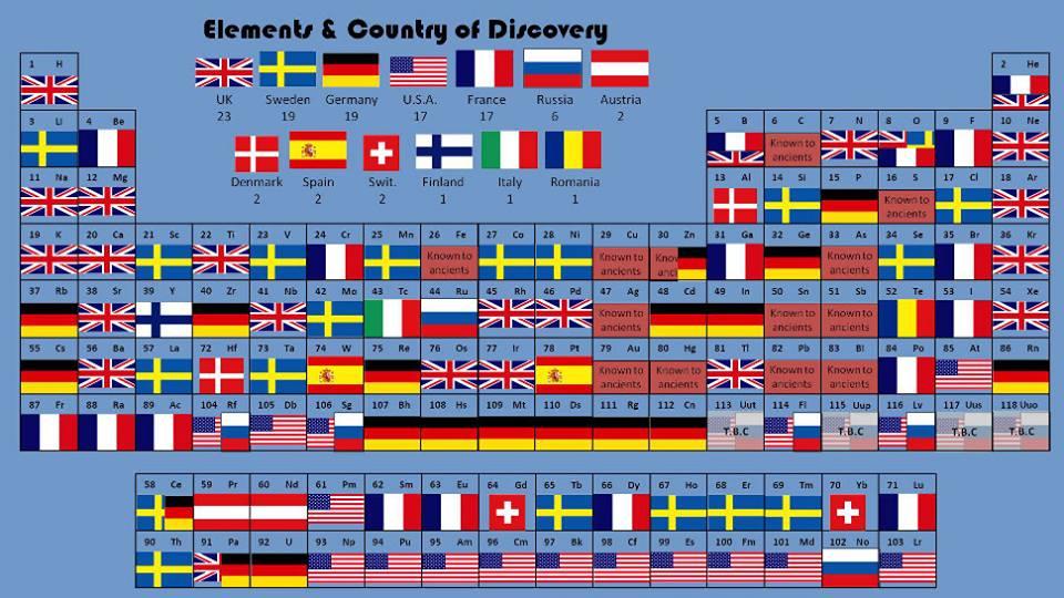 Gravit zero scoperti 4 nuovi elementi della tavola periodica - Elementi della tavola periodica ...