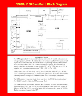 Nokai 1100 baseband block diagram ~ Noah Mobile