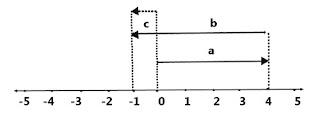 Garis bilangan soal UKK Matematika kelas 4