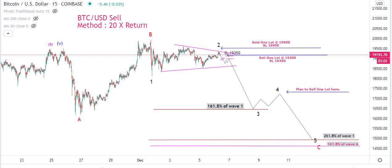 Bitcoin Cryptocurrency next target