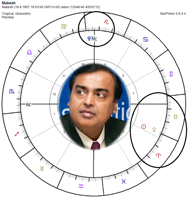 pluto astrological house, birth of chart mukesh ambani 2017, astrological prediction india, predictión 2017 astrology, venus conjuction sun, pluto 10th house, astrologer female india, western astrologer,