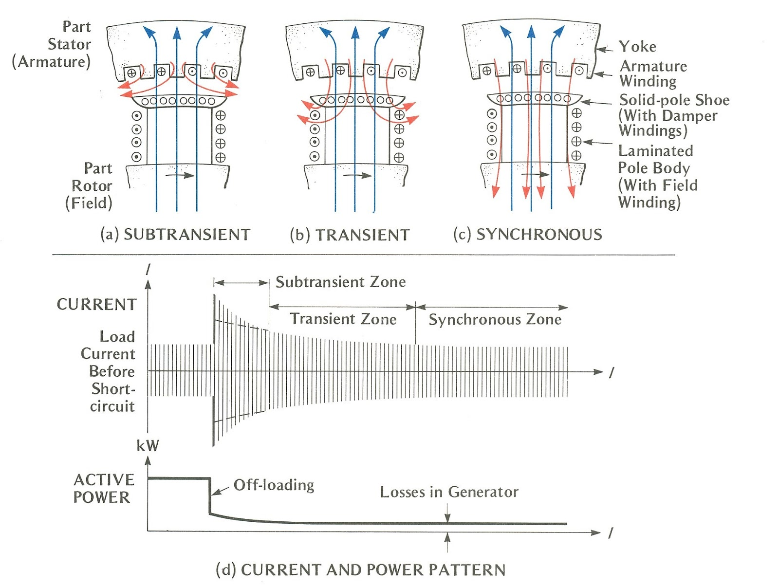 hight resolution of 2 pole generator stator winding diagram wiring schematic wiring library