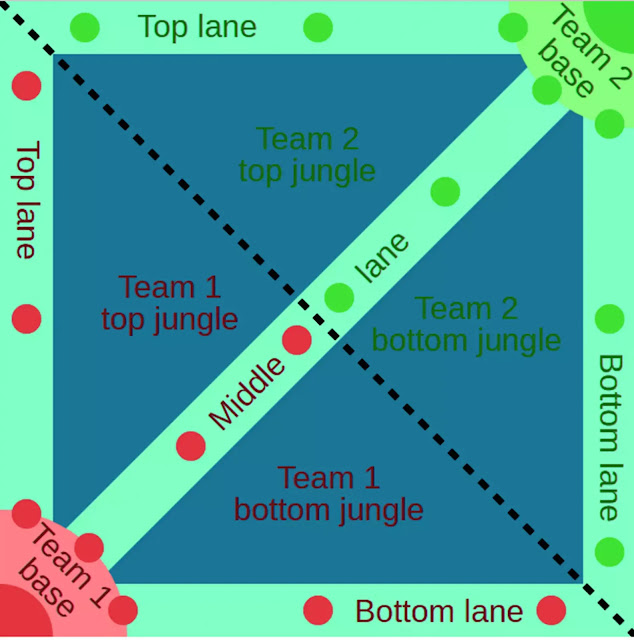 Generally the arena map or MOBA map has the characteristics of the same shape between the enemy area and the player base area (mirrored map) with 3 lanes or commonly called lines. The third line is the top line (Top line), the bottom line (Bottom line) and the middle line (Middle line).