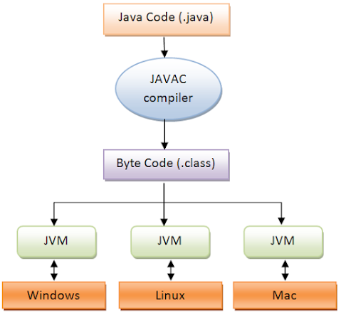 What is class file in Java? Example