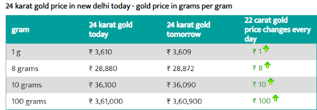 Today 5 August 24 carat gold price per gram  Delhi