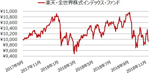 楽天・全世界株式インデックス・ファンド設定来の基準価額の推移