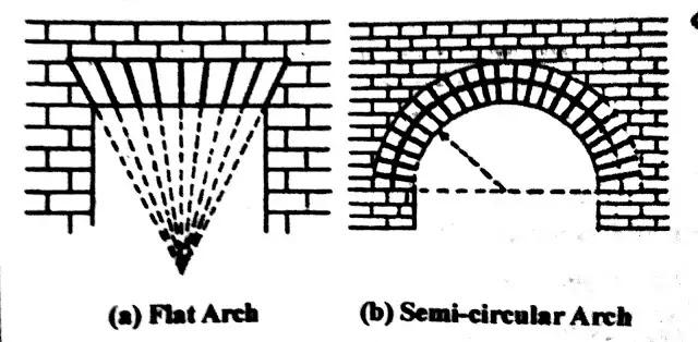 Gauge Arch