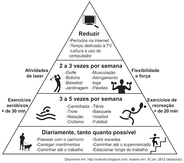 A pirâmide apresenta recomendações sobre a prática de atividades físicas para manutenção da saúde e da boa forma corporal