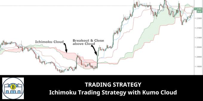 TRADING STRATEGY: Ichimoku Trading Strategy with Kumo Cloud