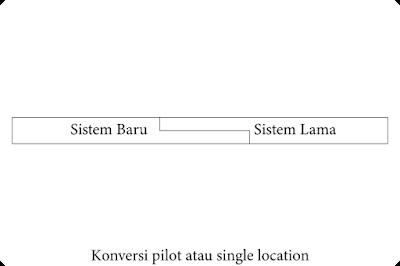 Konversi Pilot