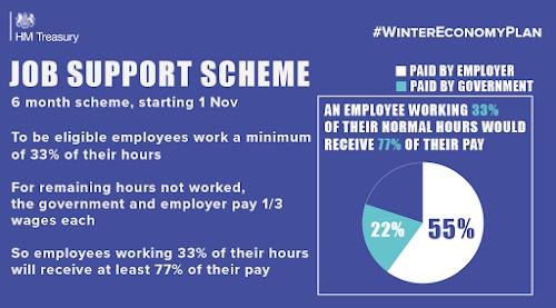 UK Job Support scheme brought in November 2020