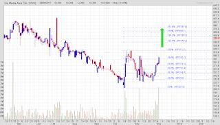 Potensi trading saham VIVA