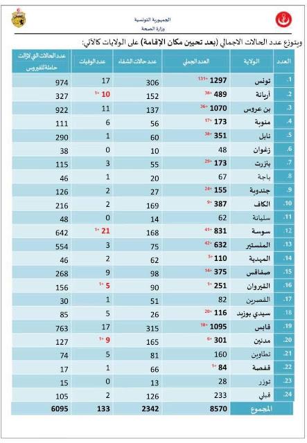 Coronavirus-Tunisie : 470 nouvelles contaminations et 4 décès supplémentaires