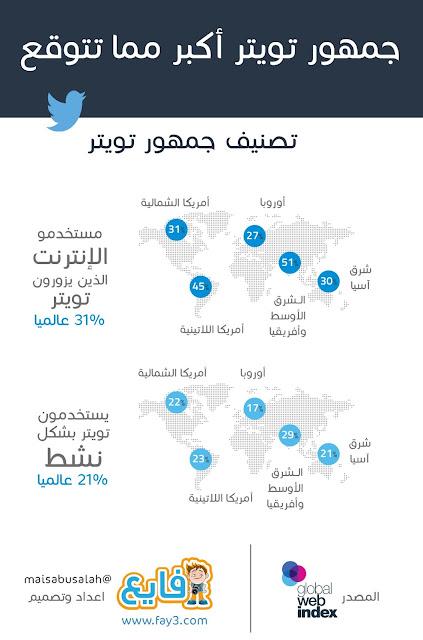 انفوجرافيك: جمهور تويتر أكبر مما كنا نتوقع - #انفوجرافيك