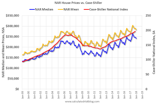 House Prices: NAR Median and Case-Shiller