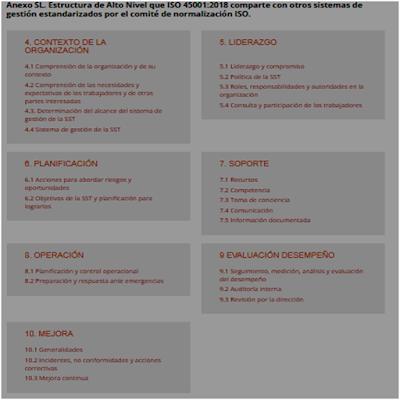 ISO 14001 comparación con otras ISO