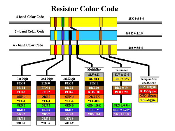 Resistor Color Coding ~ Electronic Revolution