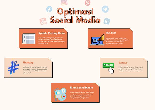 Strategi Pemasaran Online Lewat Sosial Media