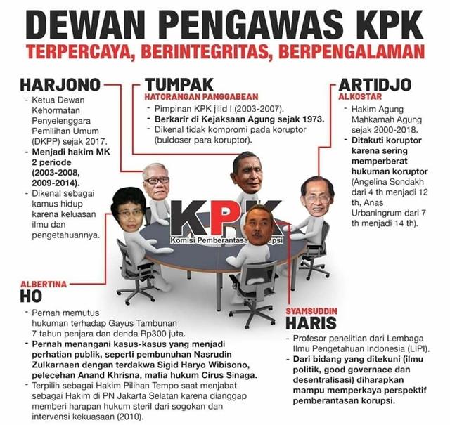 Daftar 5 Nama Dewan Pengawas KPK-IGredaksiindonesia