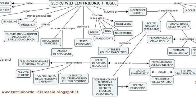 Tutti A Bordo Dislessia Filosofia Hegel Mappe Concettuali