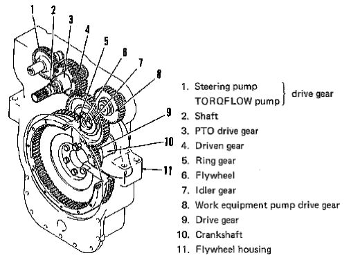 Struktur dan Fungsi PTO Gear
