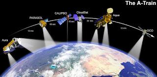 types of satellites